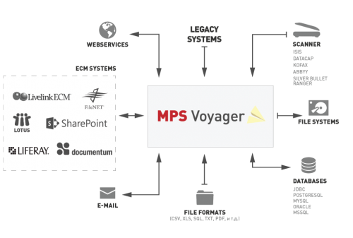 Flexible, large scale ECM migrations | MPS